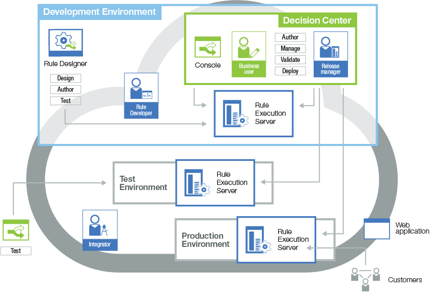 Workflow example diagram shows the workflow for developing a decision service ccuart Gallery