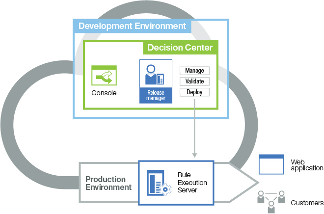 Workflow example diagram shows the release manager promoting the decision service to the production environment ccuart Gallery