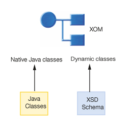 Overview Dynamic Execution Object Model Xom