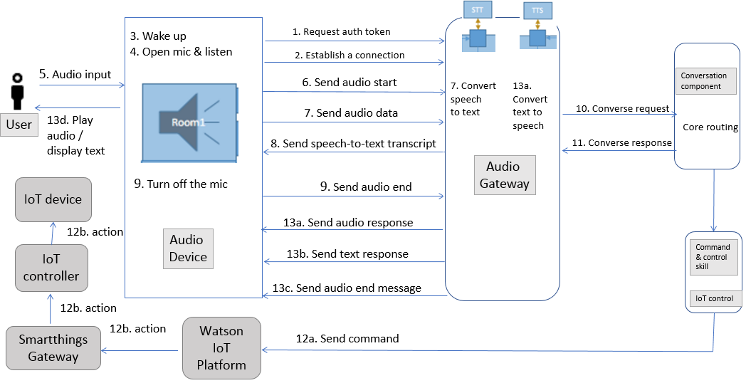 How the audio gateway works
