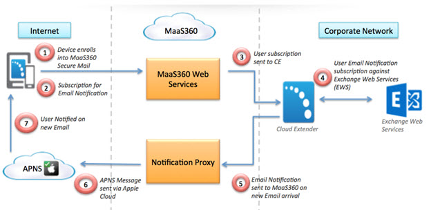 Exchange Integration For Real Time Mail Notifications Module