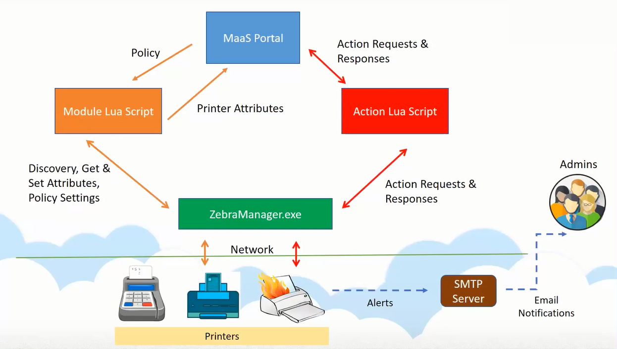 Zebra Printer Management module