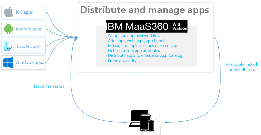 MaaS360 App Catalog overview