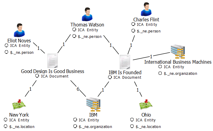 Programming Content Analytics Plugin For I2 Analyst S