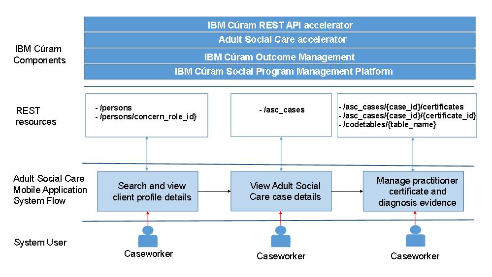 REST API accelerator business process