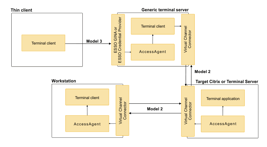 Model 4: Two-tier AccessAgent configuration