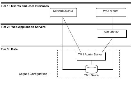 tm1 application web user guide