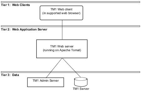 Cognos Tm1 Web Architecture