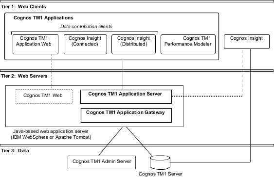 Cognos TM Applications Architecture - Cognos architecture diagram