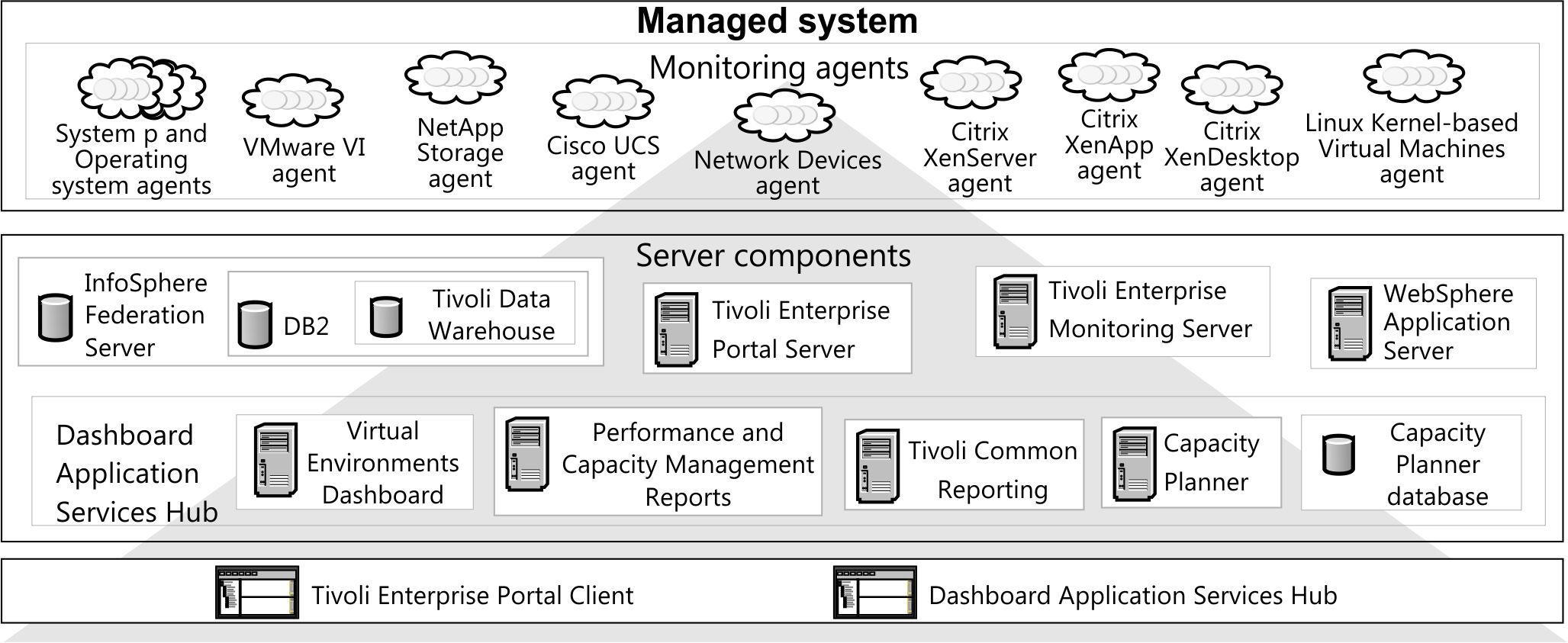 IBM Tivoli Monitoring for Virtual Environments
