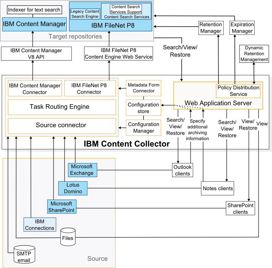 Overview Content Collector - Content Collector architecture overview