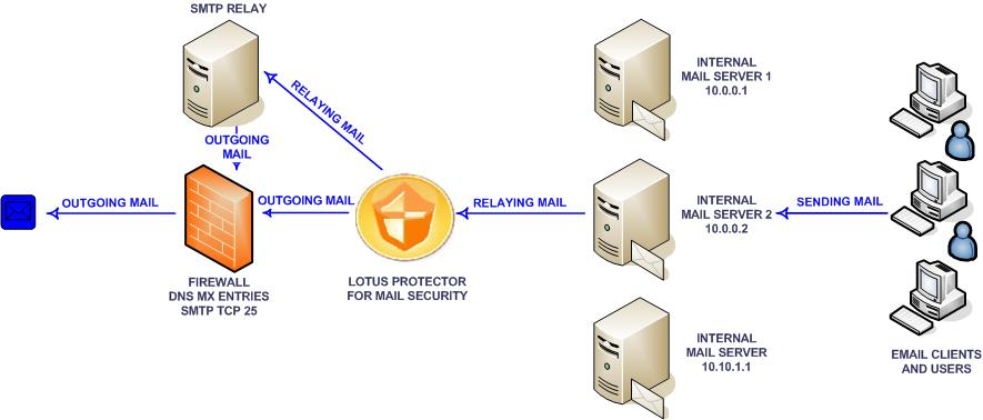 Deploying Lotus Protector for Mail Security