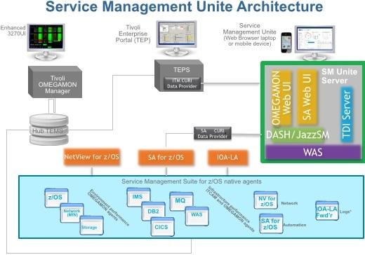 ibm service management