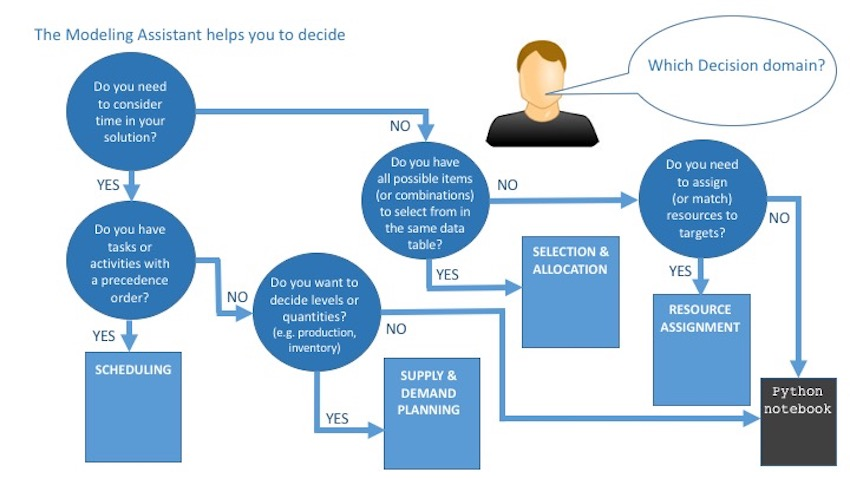 Flowchart showing question and yes-no answers leading to the choice of optimization model types