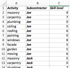 Activity spreadsheet showing some of the rows, and all the columns Activity, Subcontractor and Skill Level