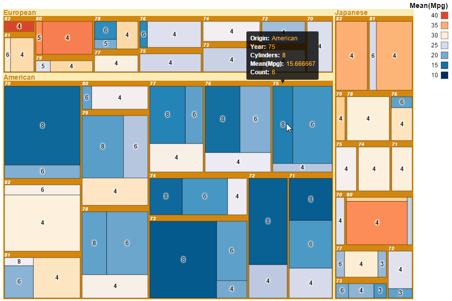 Brunel treemap example with tooltips