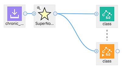 image of a SuperNode