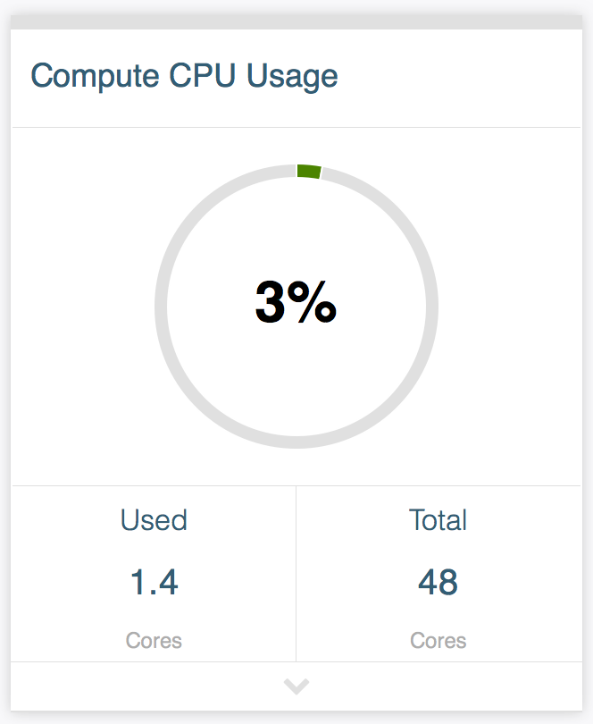 Sample card that shows the average CPU usage across the compute nodes in the cluster