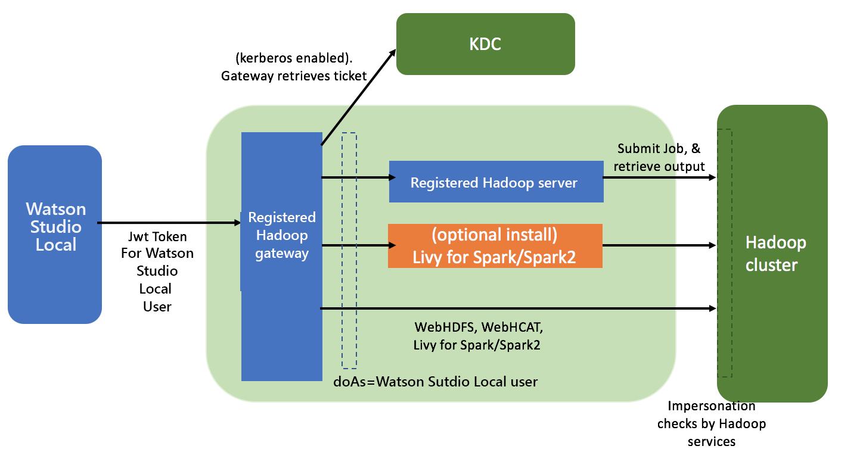 Hadoop integration diagram