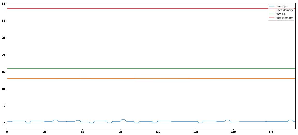 scikit learn 1G computing node 1 performance