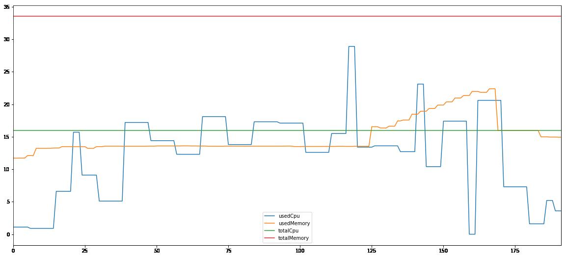 scikit learn 1G computing node 3 performance