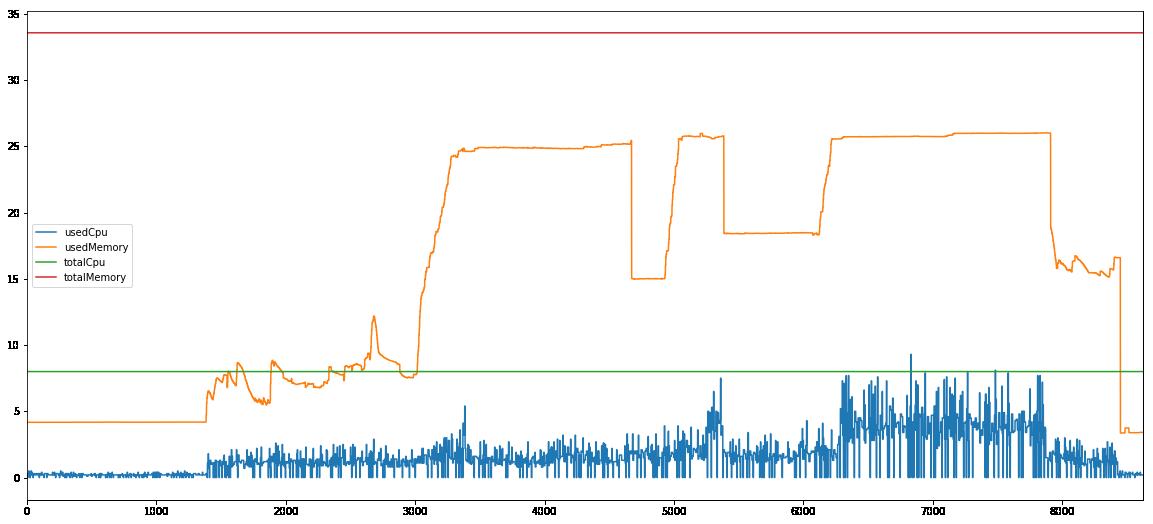Spark 100G computing node 1 performance