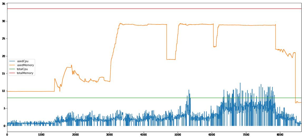 Spark 100G computing node 2 performance