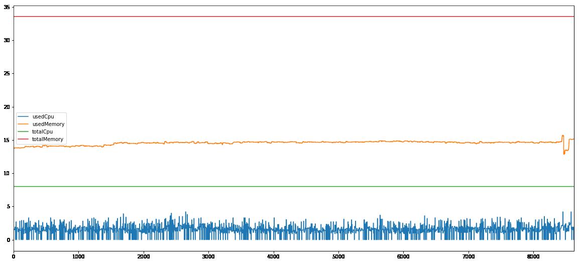 Spark 100G computing node 3 performance