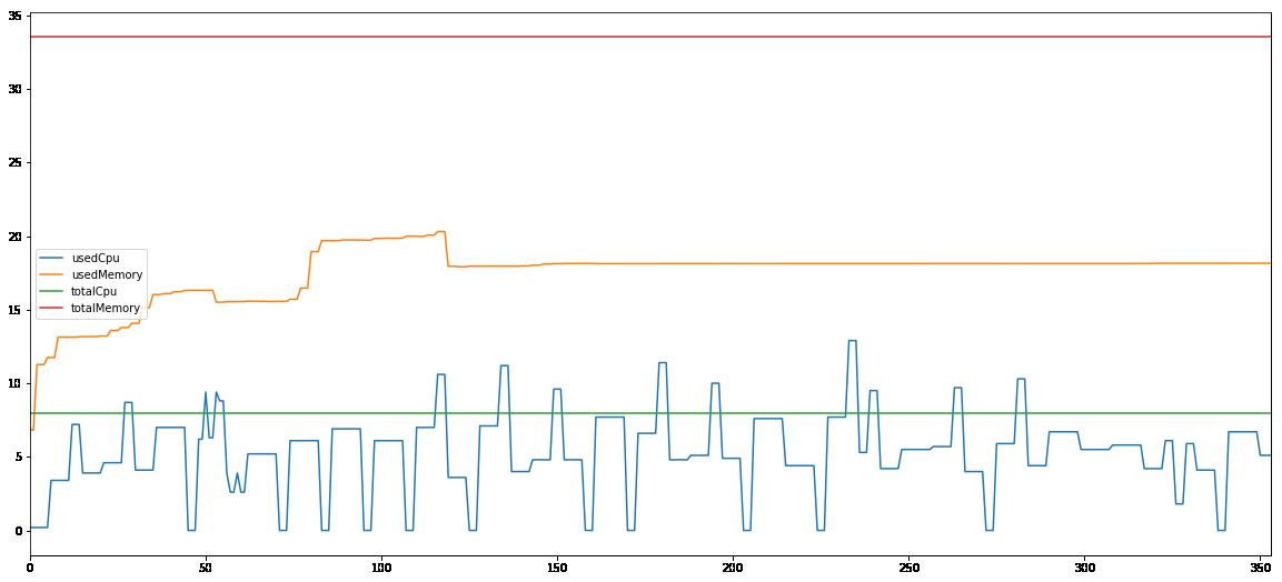 Spark 10G computing node 1 performance