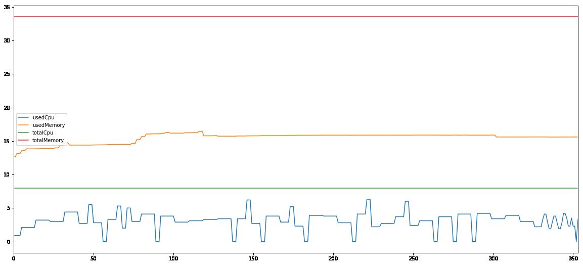 Spark 10G computing node 2 performance