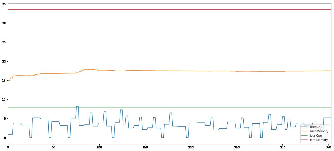 Spark 10G computing node 3 performance