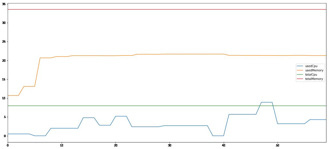 Spark 1G computing node 1 performance
