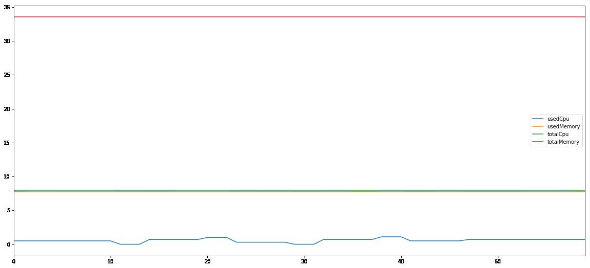 Spark 1G computing node 2 performance