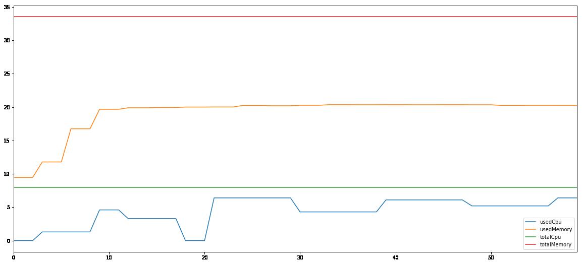 Spark 1G computing node 3 performance