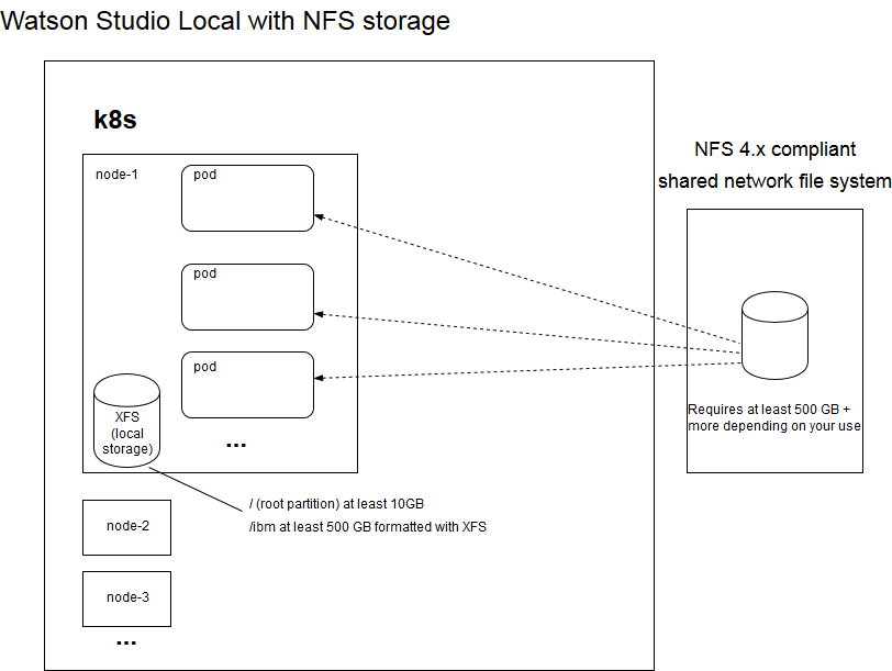 Watson Studio Local and NFS storage diagram