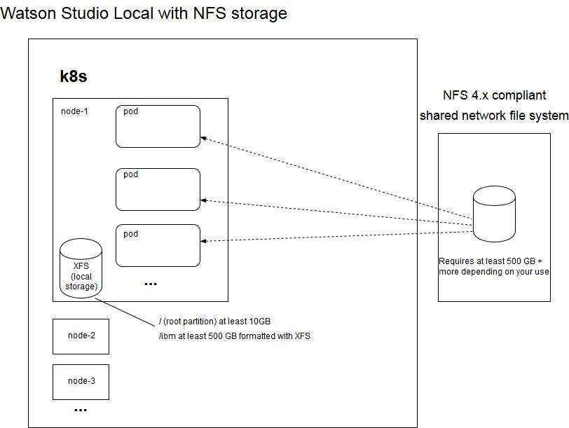 Watson Studio Local and NFS storage diagram