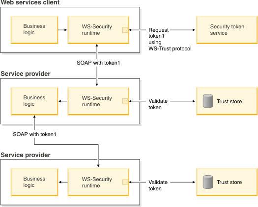 SAML usage scenarios