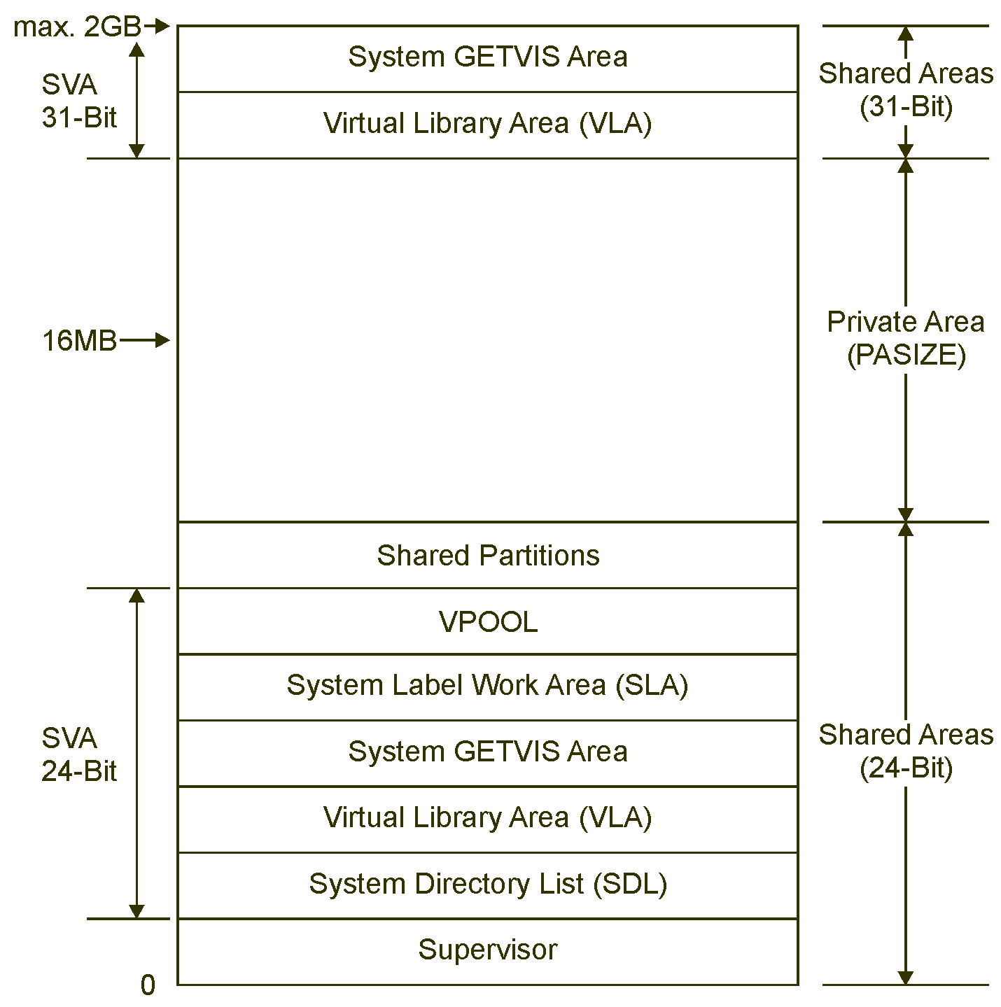 Layout of a Virtual Address Space