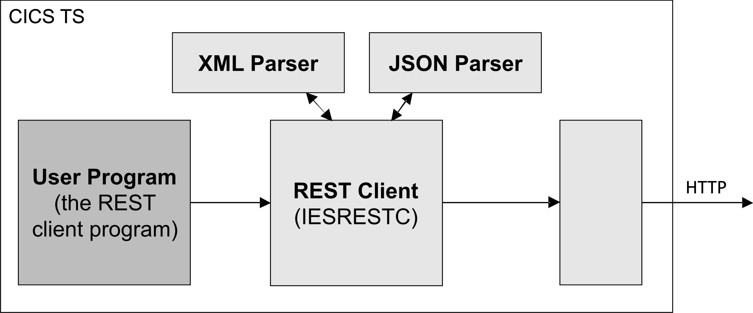 How the z/VSE Host Can Act As the REST Client