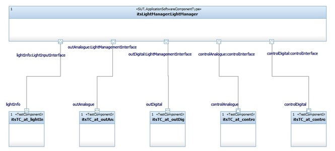 How can I test AUTOSAR models?
