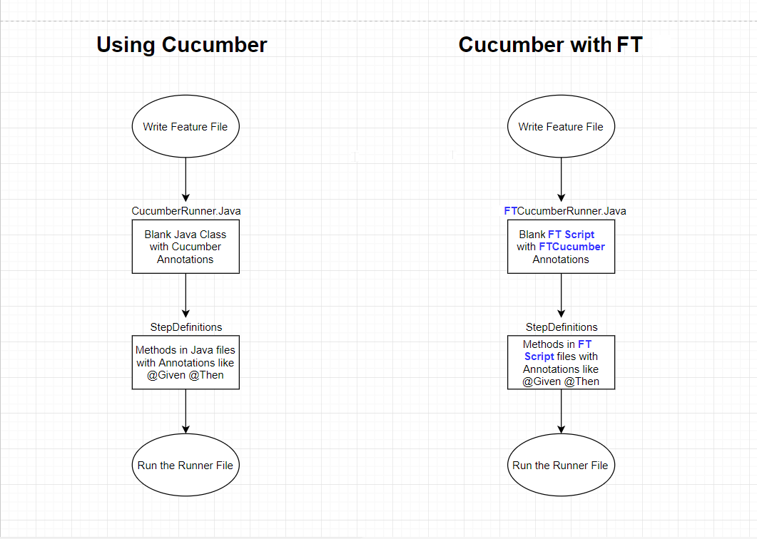 Testing with Cucumber