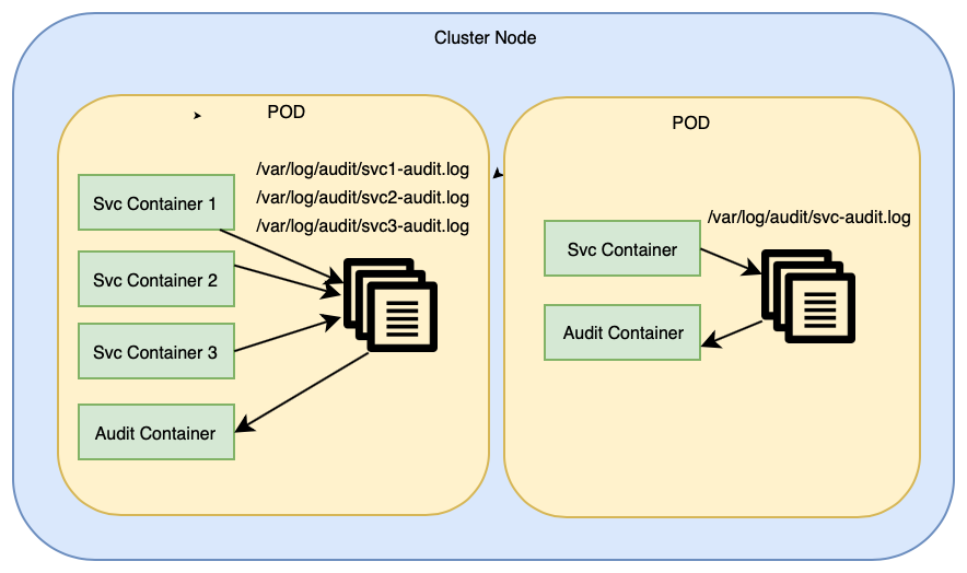 Audit logging adoption guide