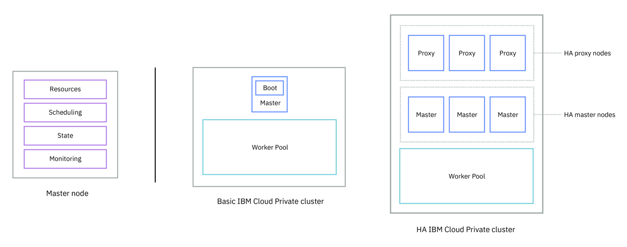 IBM Cloud Private : Overview of IBM Cloud Private