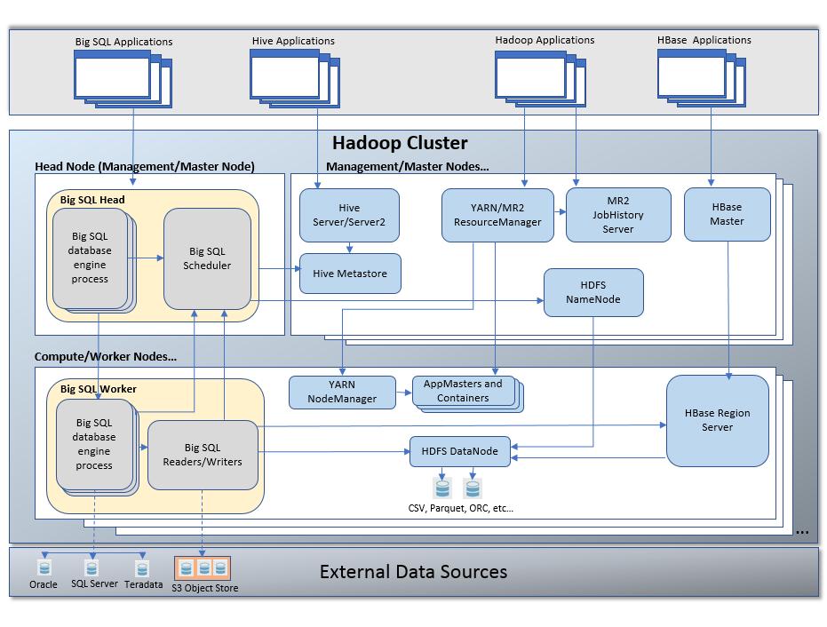 Big SQL architecture