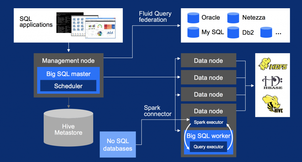 Overview of Db2 Big SQL