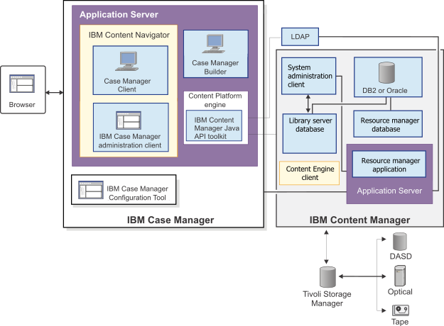 Case Manager 5 2 1 Integrating With Ibm Content Manager