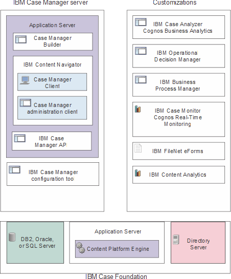 ibm case analysis Case study:building an image trust service on kubernetes with notary and tuf company ibm location armonk, new york industry cloud computing challenge ibm cloud offers public, private, and hybrid cloud functionality across a diverse set of runtimes from its openwhisk-based function as a service (faas) offering, managed kubernetes and containers, to cloud foundry platform as a service (paas.