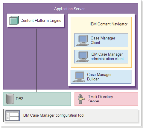 Case Manager 5 3 1 Ibm Case Manager Architecture Overview