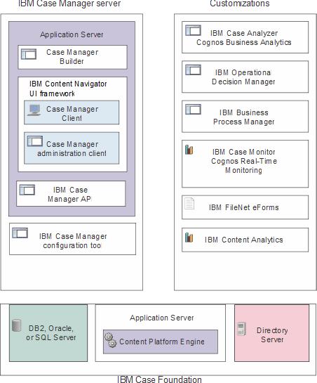 Case Manager 5 3 3 Planning For Ibm Case Manager Installation