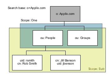 Building an LDAP query